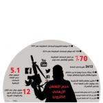 اعضای داعش از ۹۰ کشور هستند/ داعش ۴۶ هزار حساب توییتری دارد