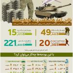هزینه تجهیزات نظامی ایالات متحده آمریکا (اینفوگرافیک)